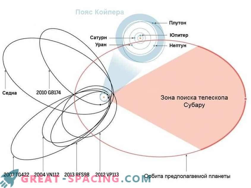 Wissenschaftler haben den neunten Planeten im Sonnensystem entdeckt