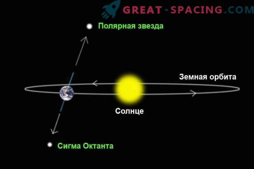Was passiert, wenn sich die Erde in die entgegengesetzte Richtung dreht?