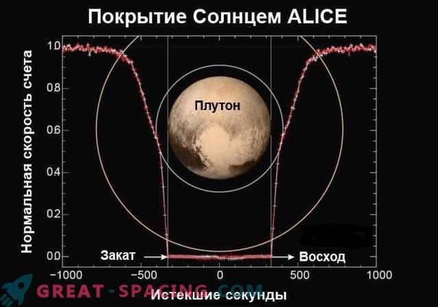 Mission New Horizons enthüllt Plutos Atmosphäre