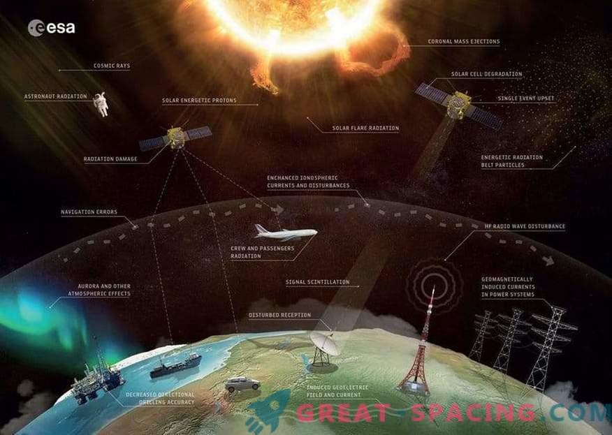 Auswirkungen des Weltraumwetters