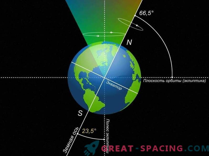 What if the earth's axis was tilted by 90 degrees?