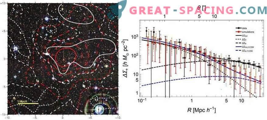 Fand einen der dichtesten galaktischen Haufen