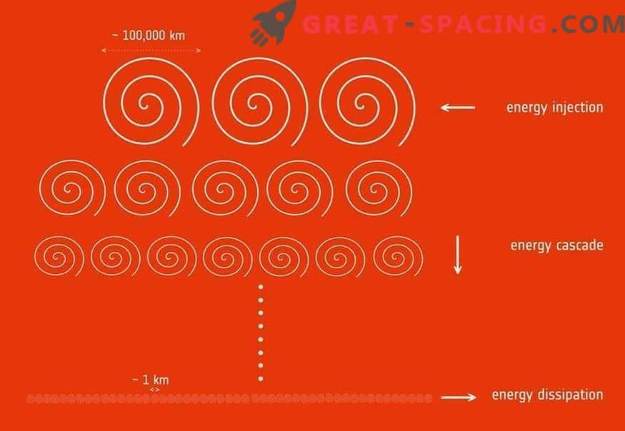 Mission Cluster misst Turbulenzen in terrestrischer magnetischer Umgebung