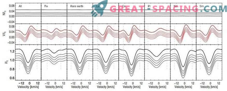 Przybylsky-Stern mit unglaublich langsamer Rotation.