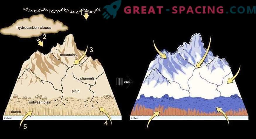 Neue Details des geologischen Prozesses von Titans Dünen