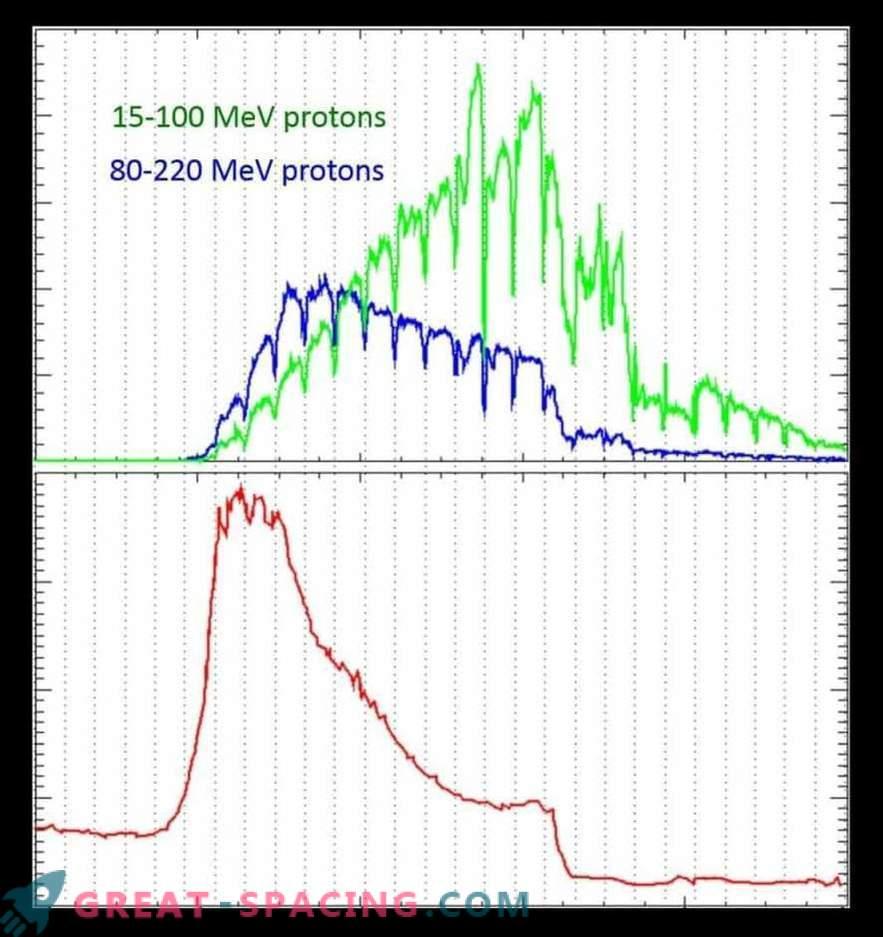 Großer Sonnensturm verdoppelt Marsstrahlung